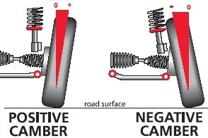 Positive - Negative Camber