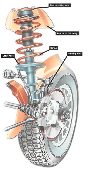 car suspension problems 1